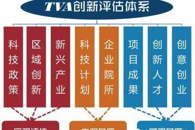 TVA创新评估体系